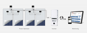 Solar Edge Inverters and Power Optimisers Perth